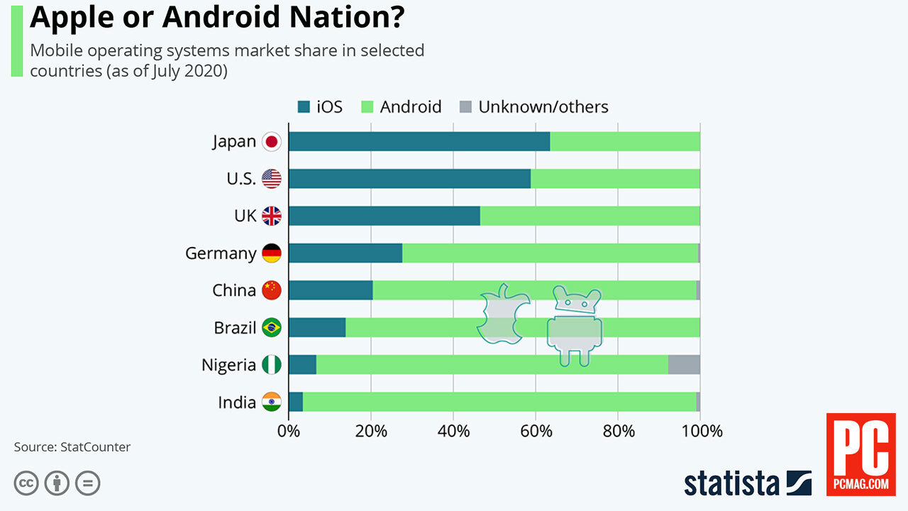 iOS More Popular in Japan and US, Android Dominates in China and India