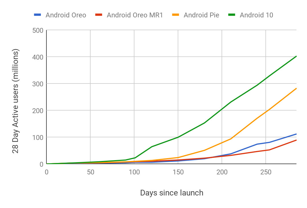 Android 10 had the fastest adoption rate of any version of Android yet