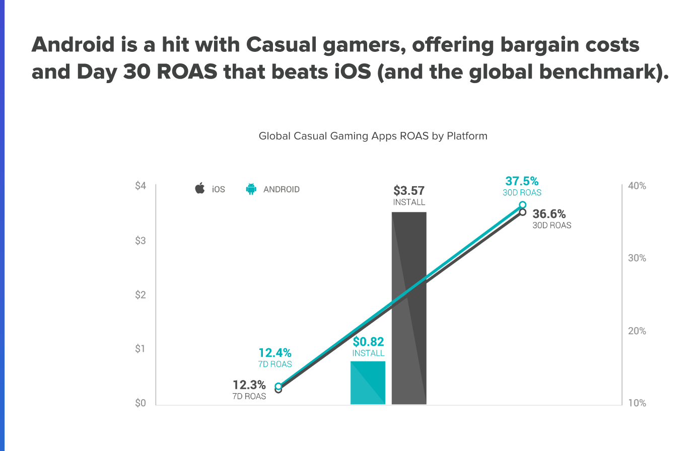 6.5 Million In-App Purchases On Android Proves That It Is A Better Gaming Platform For Publishers As Compared To iOS / Digital Information World