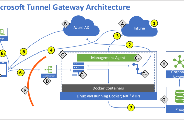 Microsoft Tunnel Makes Connecting to Corporate Apps Easier from Android and iOS