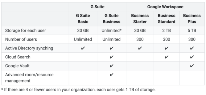 Unlimited Google Drive storage is getting more expensive with Workspace