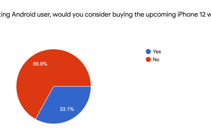 Survey reveals strong interest in iPhone 12 from Android users but not because of the phone itself