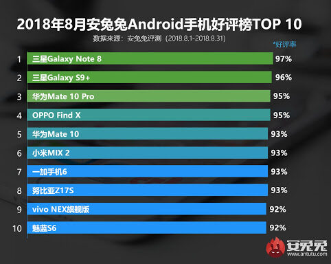 AnTuTu: October's Most Powerful Android Phones